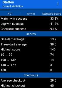 Viele Ausführliche Statistiken werden dir in der App Darts Scoreboard automatisch errechnet.